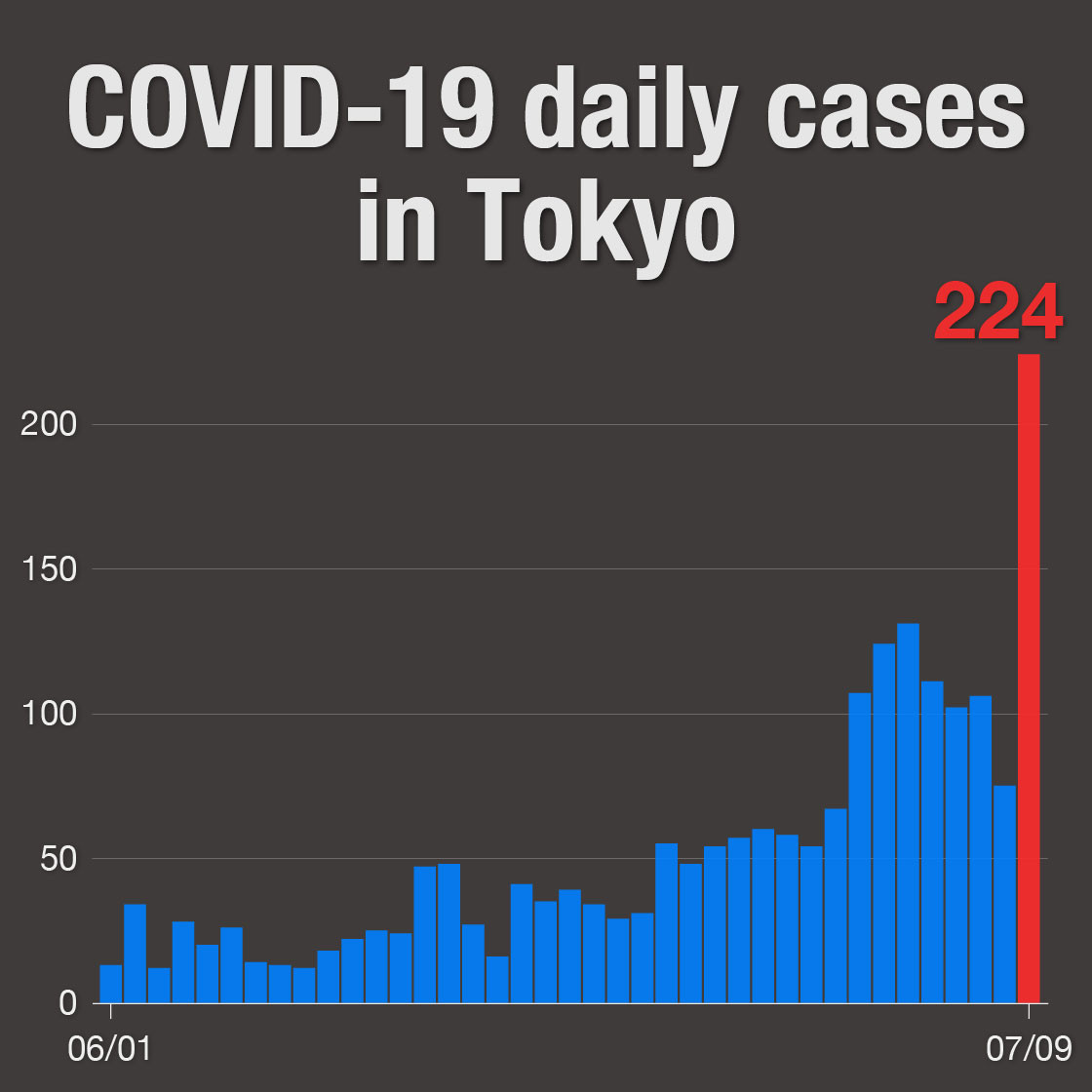 Restrictions lifted one day after Tokyo records record number of new coronavirus cases