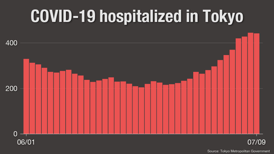 chart2: Hospitalization in Tokyo