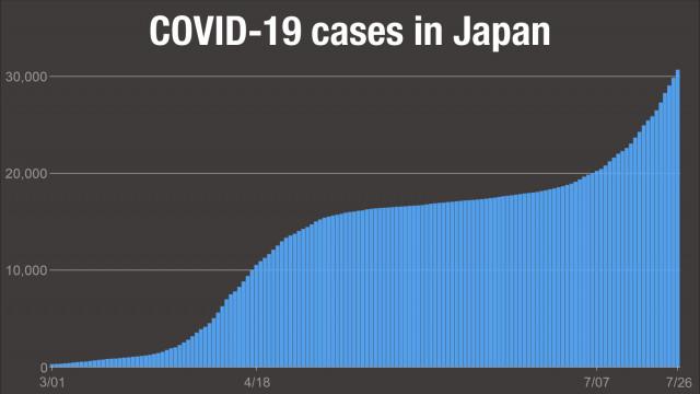 Japan coronavirus cases top 30,000
