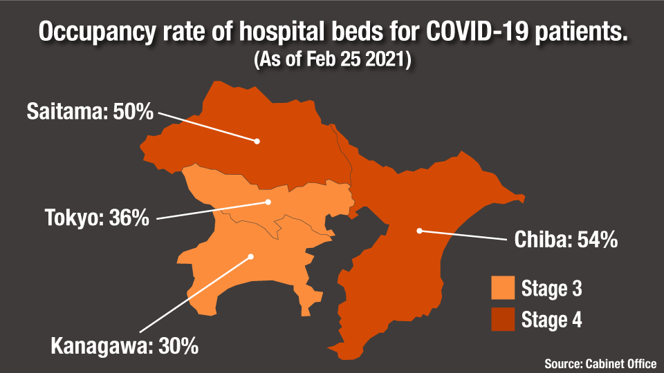 The occupancy rate for hospital beds to treat coronavirus patients