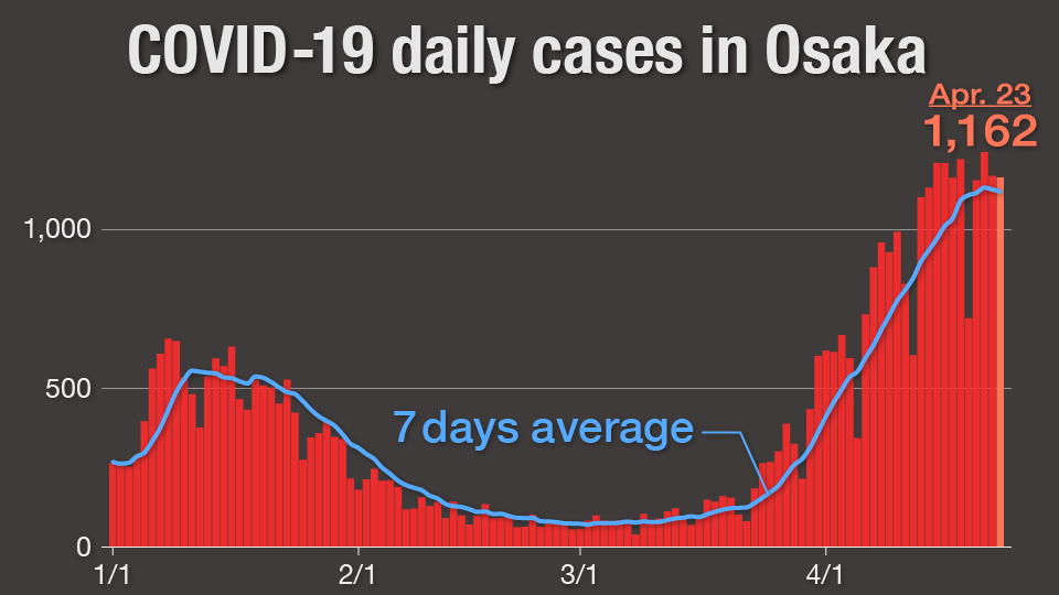 Graph: Daily COVID-19 cases in Osaka