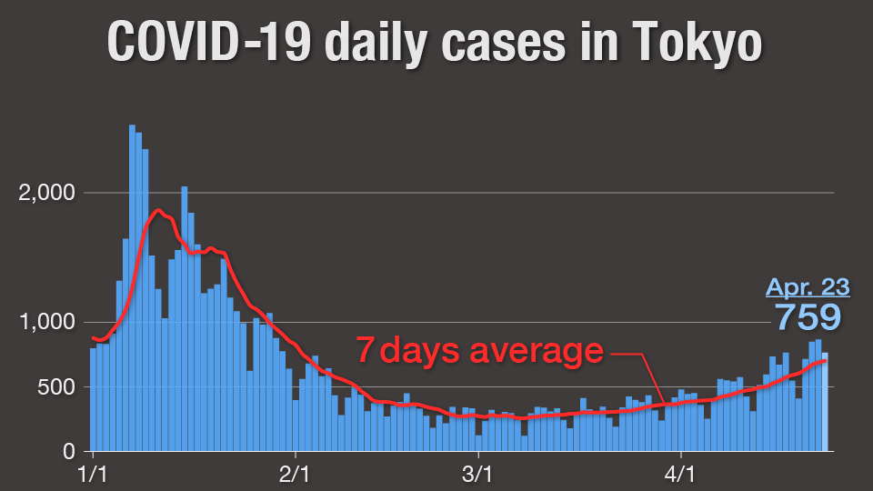 Graph: Daily COVID-19 cases in Tokyo