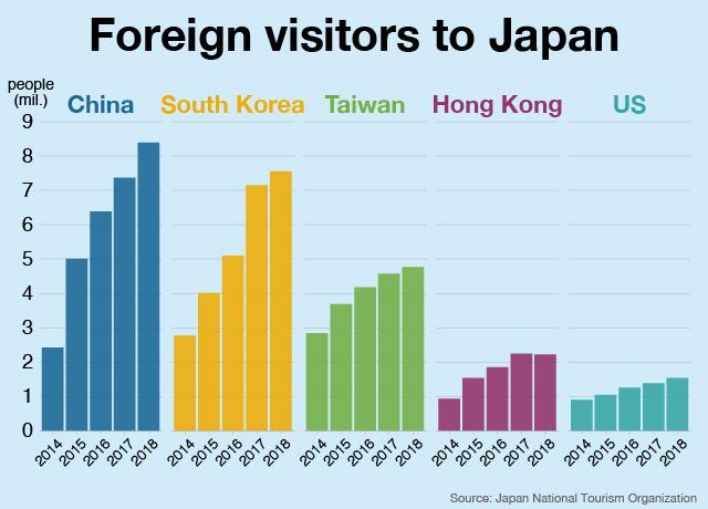 Foreign visitors to Japan hits record high | NHK WORLD-JAPAN