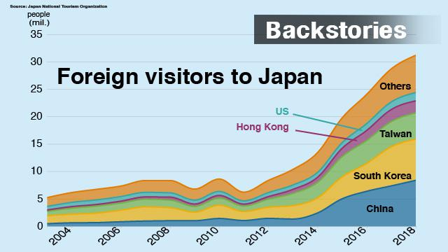 Foreign visitors to Japan hits record high