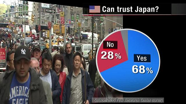 Poll: Deep Trust Between US and Japan