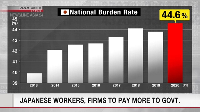 Japanese workers, firms to pay more to govt.