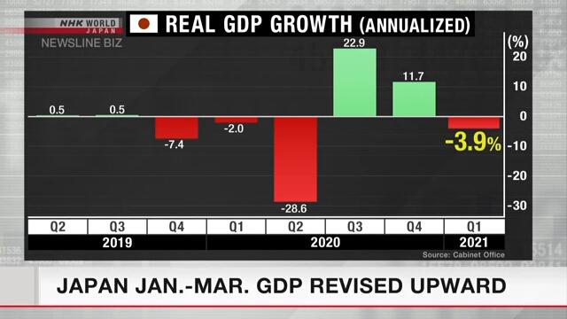 Japan Jan.-Mar. GDP revised upward